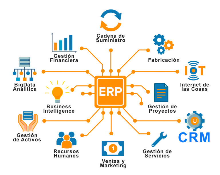 ERP vs CRM diferencias